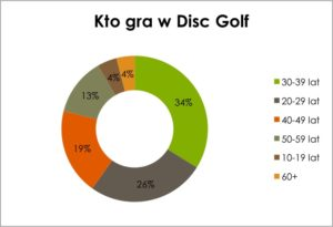 Kto pra w disc golf by Poldyskgolf